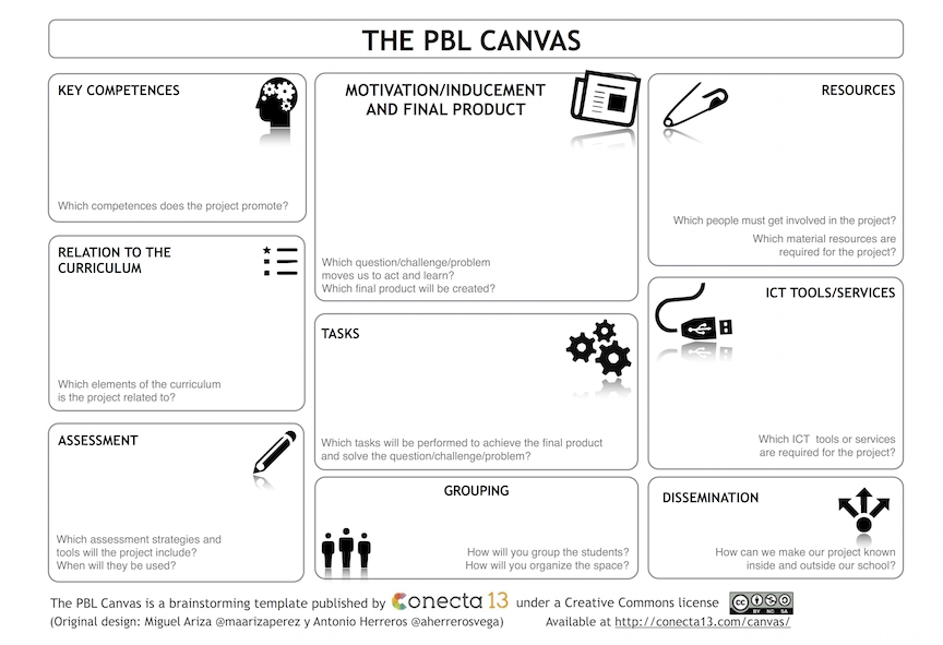 CANVAS_Proyectos_C13_v2_feb2016_English