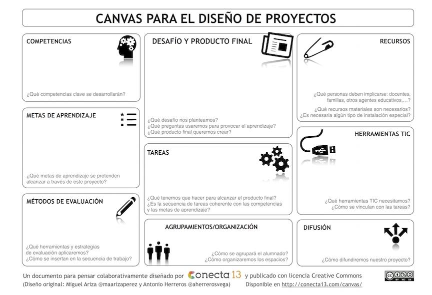 CANVAS_Proyectos_Experiencias_NoFormales