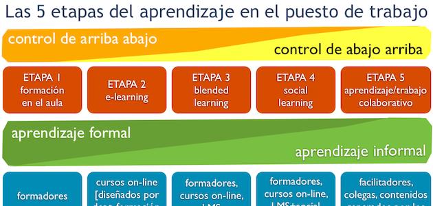 Del Social Learning a Organizaciones que Aprenden